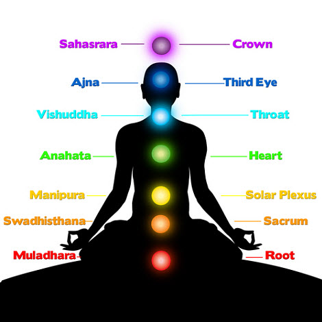 Map of Chakra Centers